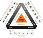 «Треугольник экспозиции».